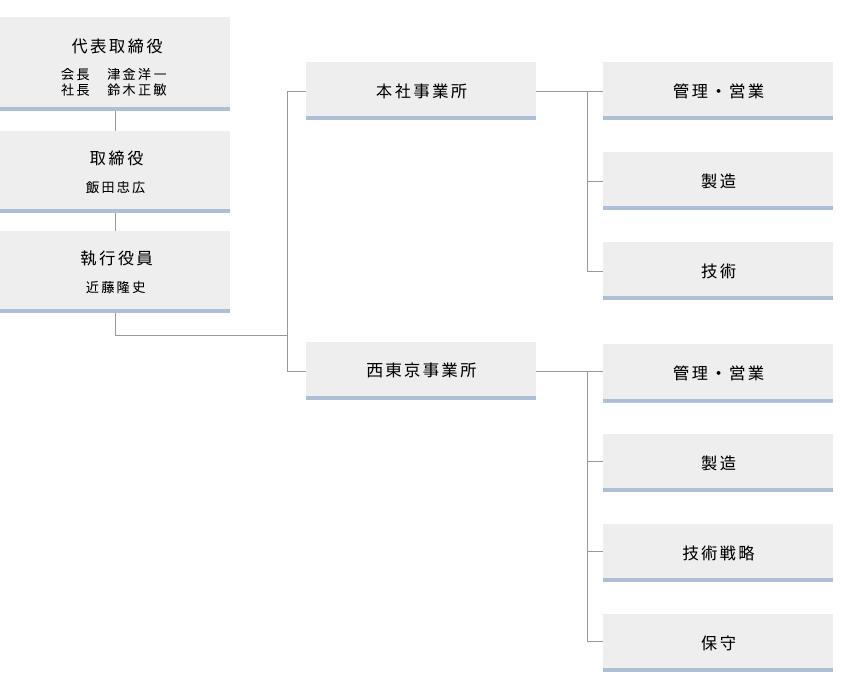 組織図 MAT